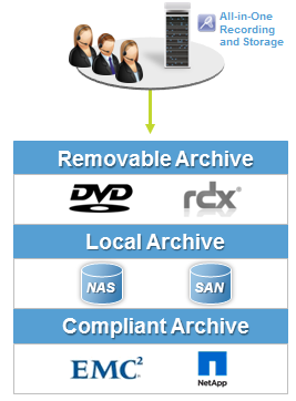 NICE Recording eXpress - Storage principe
